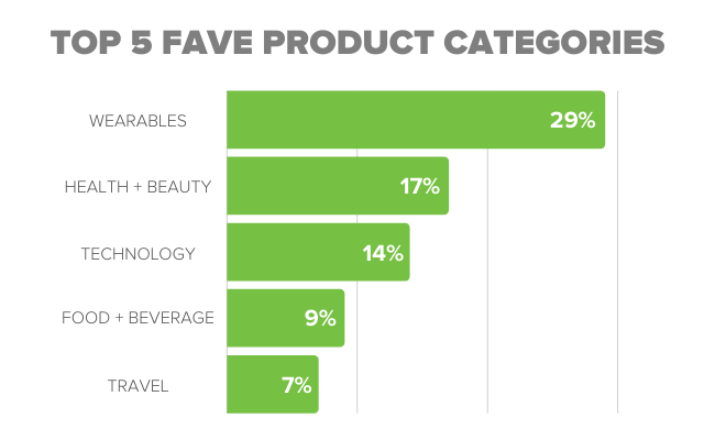 Top 5 Fave Product Categories Promotional Products OrderMyGear