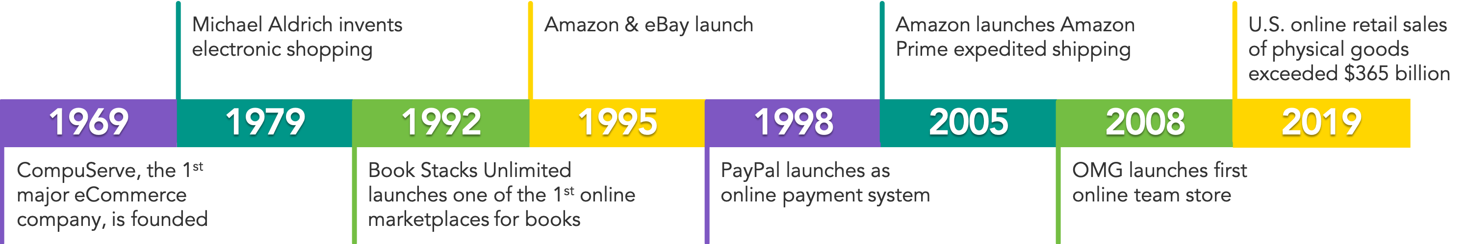 History of eCommerce Timeline - OrderMyGear