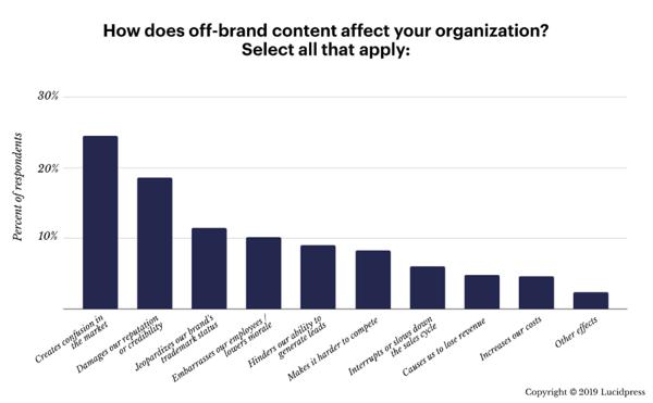 online store branding impact